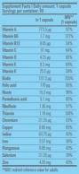 Vitamin Complex 60 Tabs.